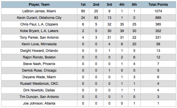 2012 NBA MVP Voting results
